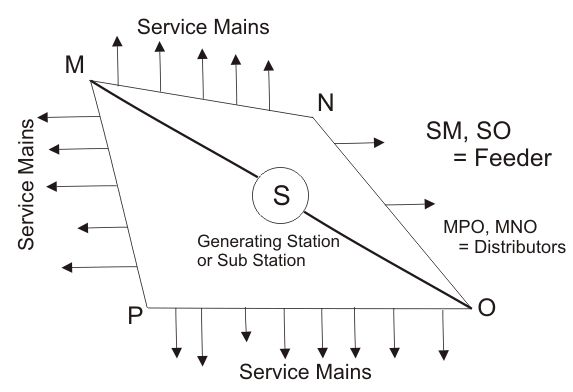 typical power distribution system