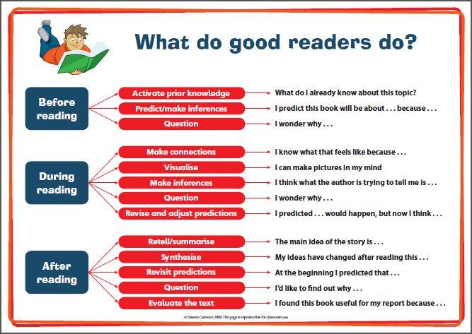 sheena cameron reading comprehension strategies - Google Search