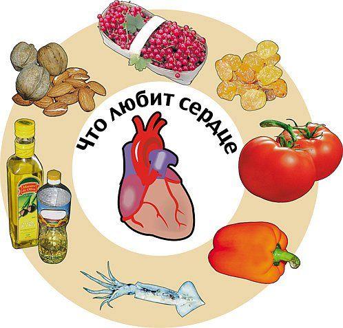 Продукты полезные для сердца – как поддержать организм правильной едой. Чем полезны витамины, свежие ягоды и фрукты. Какие еще продукты полезны.