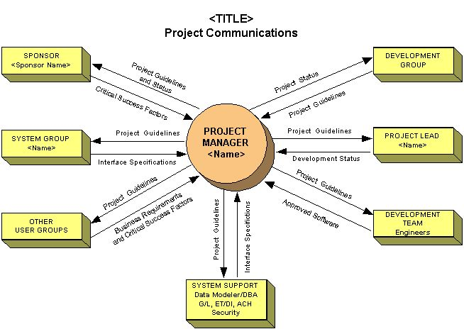 Project communications plan communication plans for Project communication matrix template