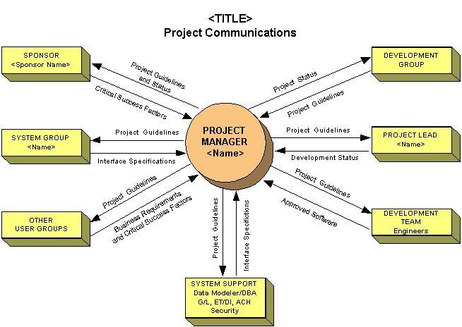 Project Communications Plan Communication Plans – Sample Communication Plan