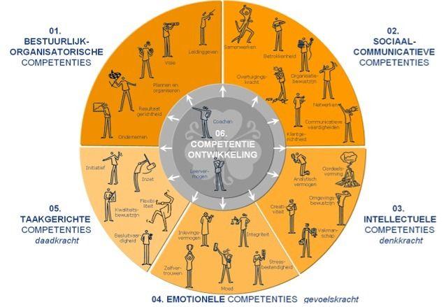 Deze powerpoint afbeelding afbeeldingen figuur figuren bevat: voorbeeld voorbeelden van competenties bestuurlijk technisch sociaal