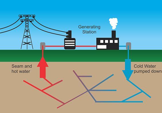 Geothermal Energy Diagram Car Wiring Diagrams Explained