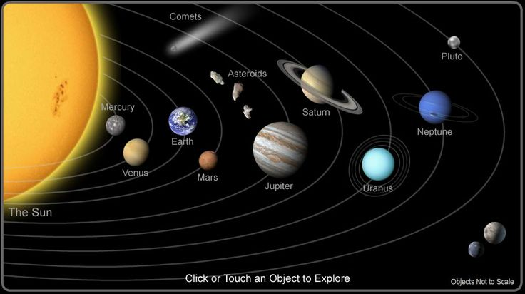 Our solar system consists of the sun - our star - eight planets and their natural satellites (such as our moon); dwarf planets; asteroids and comets.