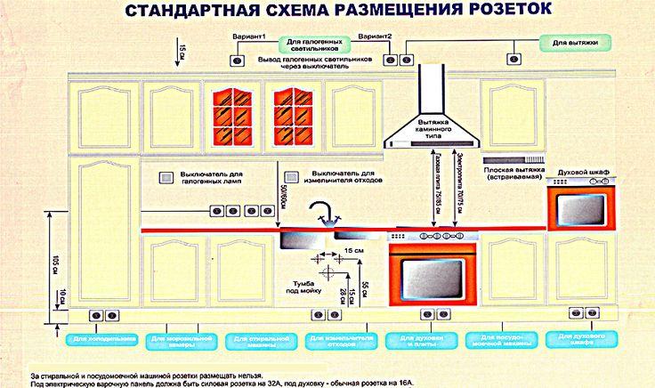 Стандартная схема расположения розеток