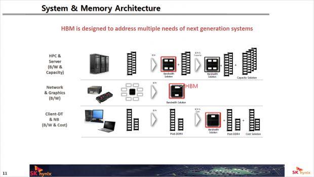High Bandwidth Memory ist bisher deutlich verbreiteter als HMCs. (Bild: Micron)