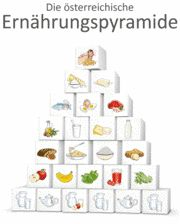 The Austrian food pyramid. Reproduced with permission
