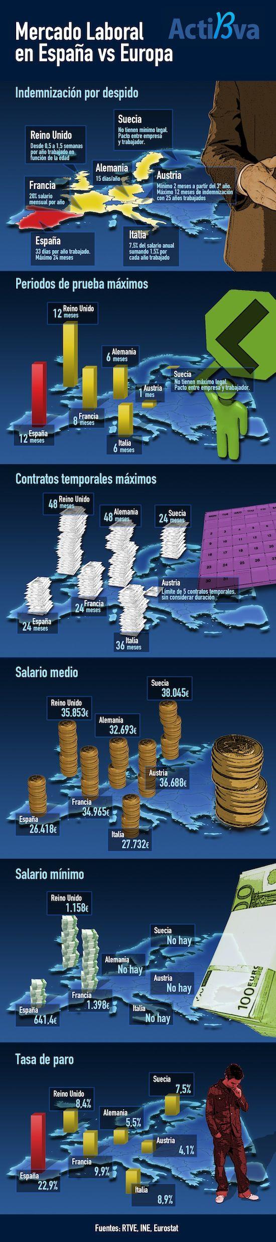 Mercado Laboral España Vs Europa