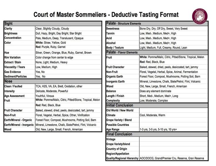 For anyone interested in persuing their Advanced, Master level, or just want to keep up with blind tasting, here is the 2014 revised Court of Master Sommeliers Tasting Grid.