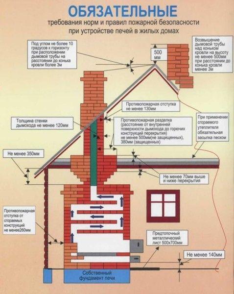 Обязательные требования норм и правил пожарной безопасности при устройстве печей в жилых домах
