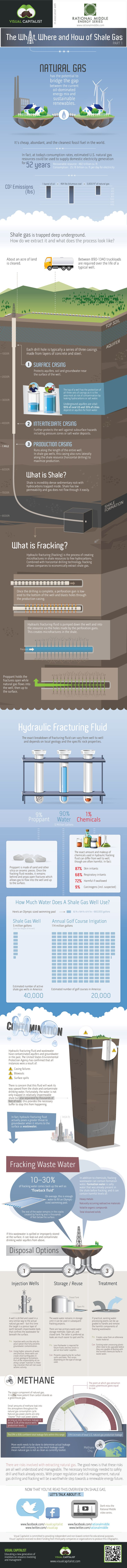 Great infographic on shale and hydraulic fracturing