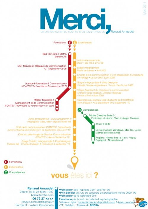 Un CV sous forme de plan de métro