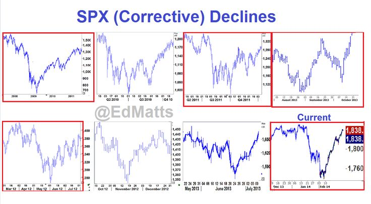 SPX Fractal Correction.. continues. But what now?