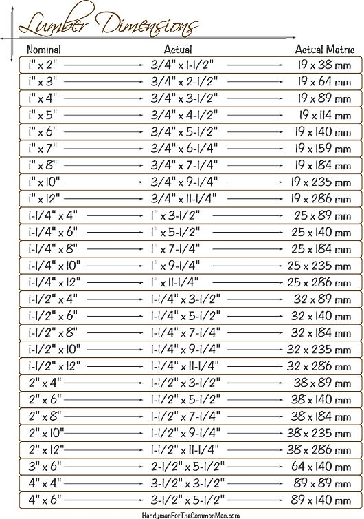 Lumber size chart pdf plans hardwood sizes