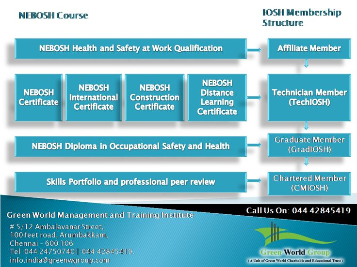 Relationship Between NEBOSH Qualifications And IOSH Membership Training By Green World Group Accredited