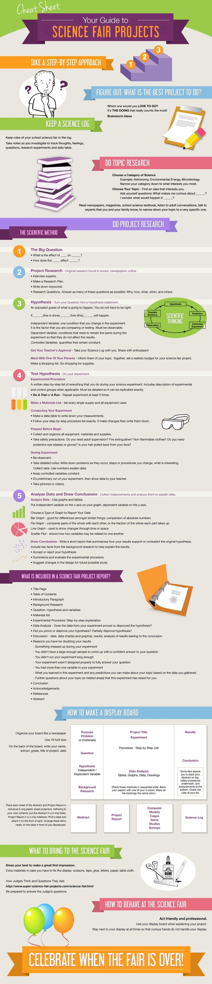 Step-by-step science fair project infographic - see the whole picture of the scientific method.