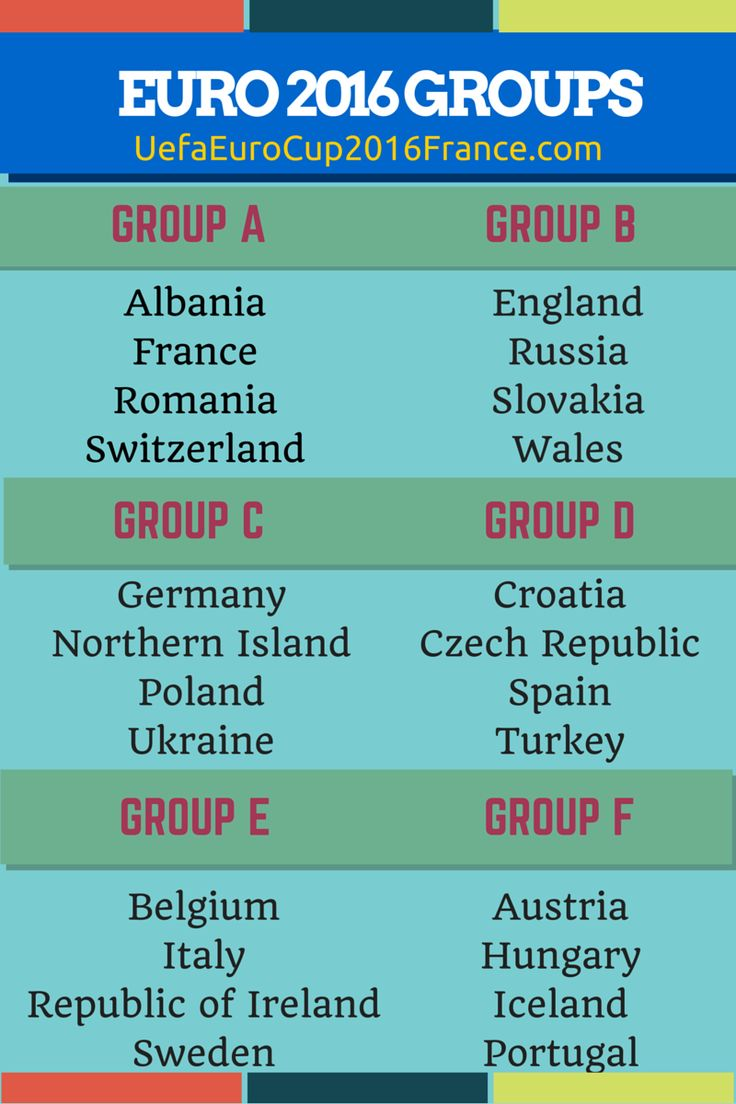 Euro 2016 Groups and Teams [INFOGRAPHICS]