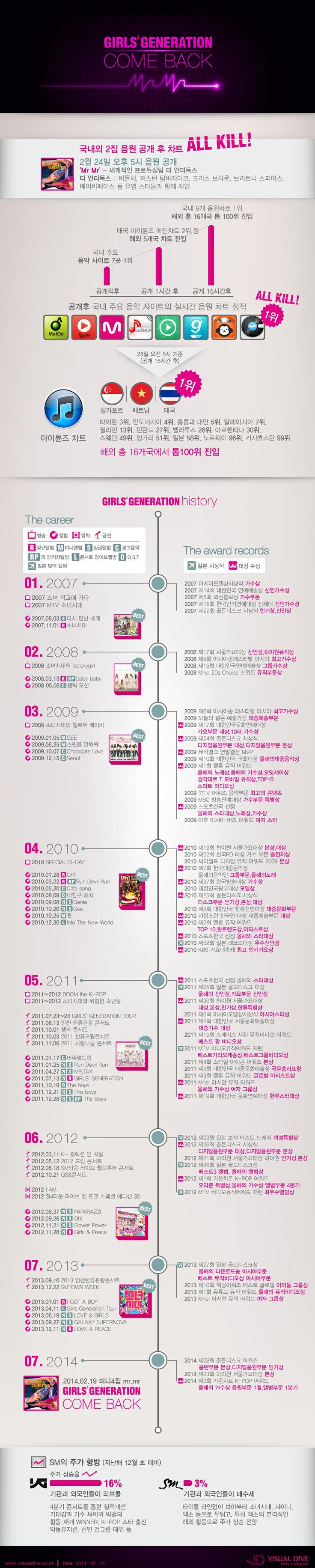 [인포그래픽] 소녀시대 'Mr.Mr.' 발매 후 싱가포르, 베트남, 태국 '1위' 석권 #mr.mr. / #Infographic ⓒ 비주얼다이브 무단 복사·전재·재배포 금지