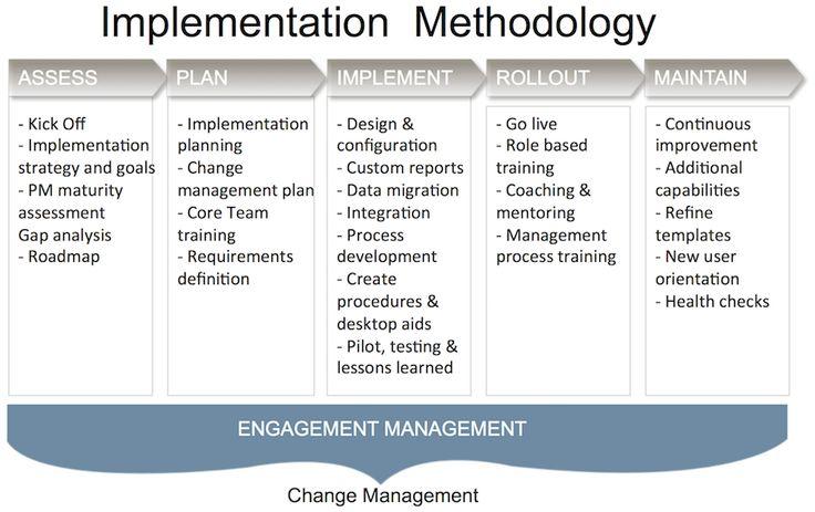 Implementation Methodology Earned Value Management Pinterest - change management plan