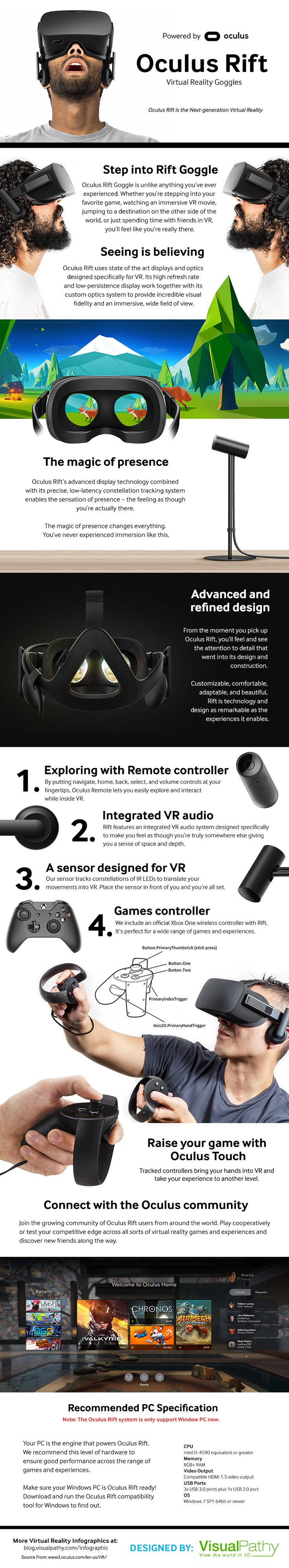 Oculus Rift Virtual Reality - https://blog.visualpathy.com/oculus-rift-virtual-reality/