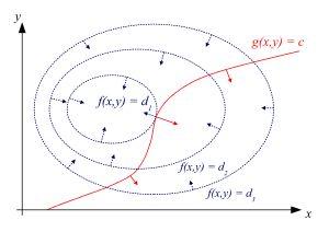 Lagrange multiplier - Wikipedia, the free encyclopedia