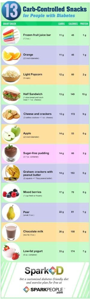 13 smart, carb-controlled snacks for people with diabetes | via @SparkPeople #food #diet #nutrition by nell