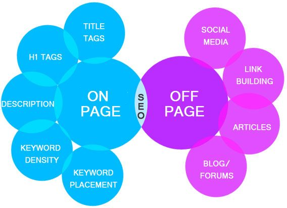 Trustworthy SEO services provider in all over the india. Call us- 9711074370 Noida India    http://www.genesiszeal.com