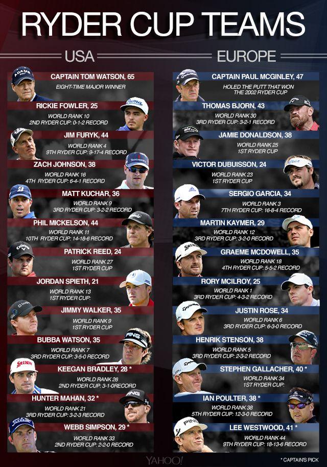 Ryder Cup 2014