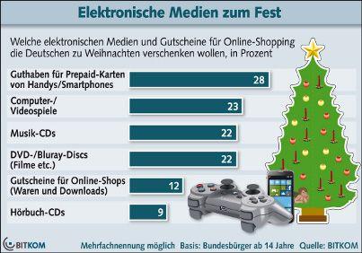 Elektronische Medien zum Fest, Dezember 2012