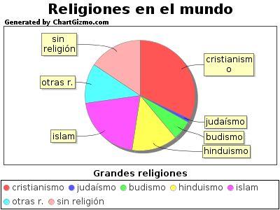LAS CINCO GRANDES RELIGIONES ~ SOLO TIPS