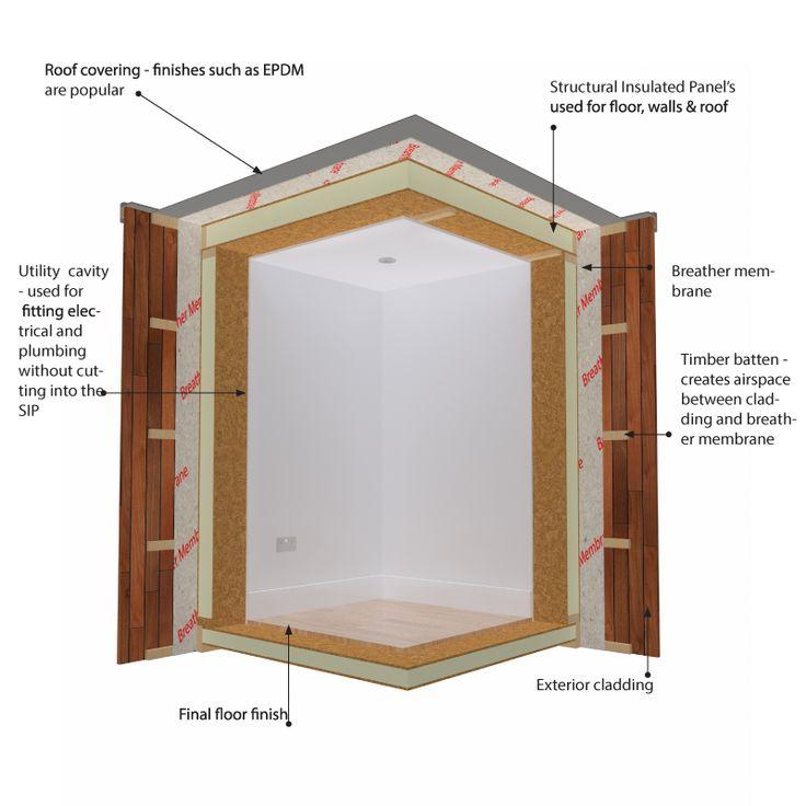 76 besten Structural Insulated Panels Bilder auf Pinterest ...