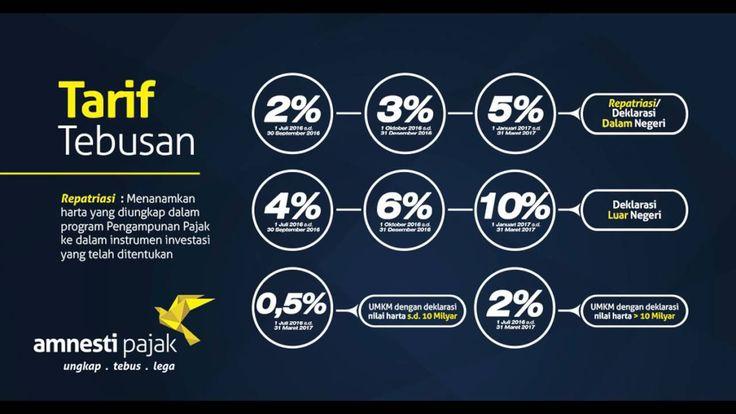 PENJELASAN TAX AMNESTY PENGAMPUNAN PAJAK 2016