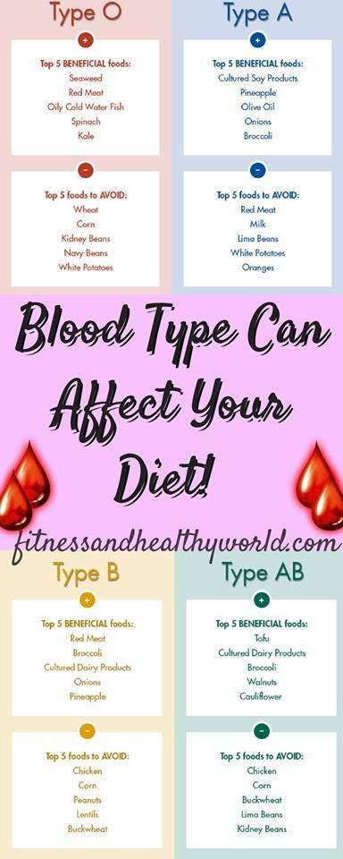 #bloodtype#health#diet