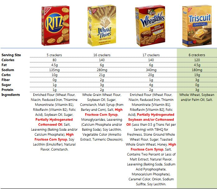 Nutritional Comparison For Wheat Thins, Triscuits, Ritz