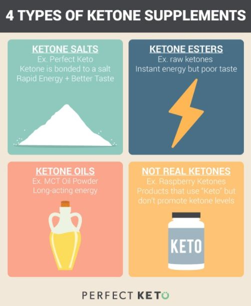"There are three general categories of ketone supplements (perhaps four if you include products that use the term ""keto"" but don't do anything for ketosis). #ExogenousKetones #Exogenous #Ketones #Ketosis"