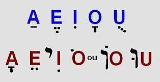 Resultado de imagem para imagens do alfabeto em hebraico