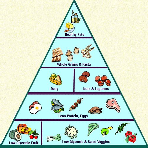 Low Glycemic Foods Pyramid