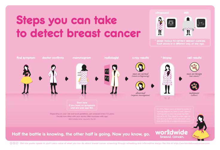16 bedste billeder af brystkræft Symptomer på Pinterest Brystkræftbevidsthed, brystkræft og kur-7340