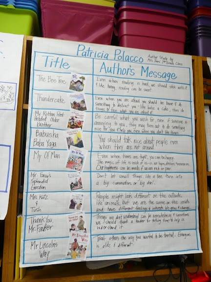 Author's Message Anchor Chart, this would work for any author study.: Picasa Web, Patricia Polacco, Classroom Wall, Author Purpose, Jennifer Jones, Author Messages, Web Album, Author Study, Anchors Charts