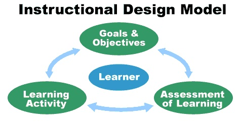 instructional cycle in education