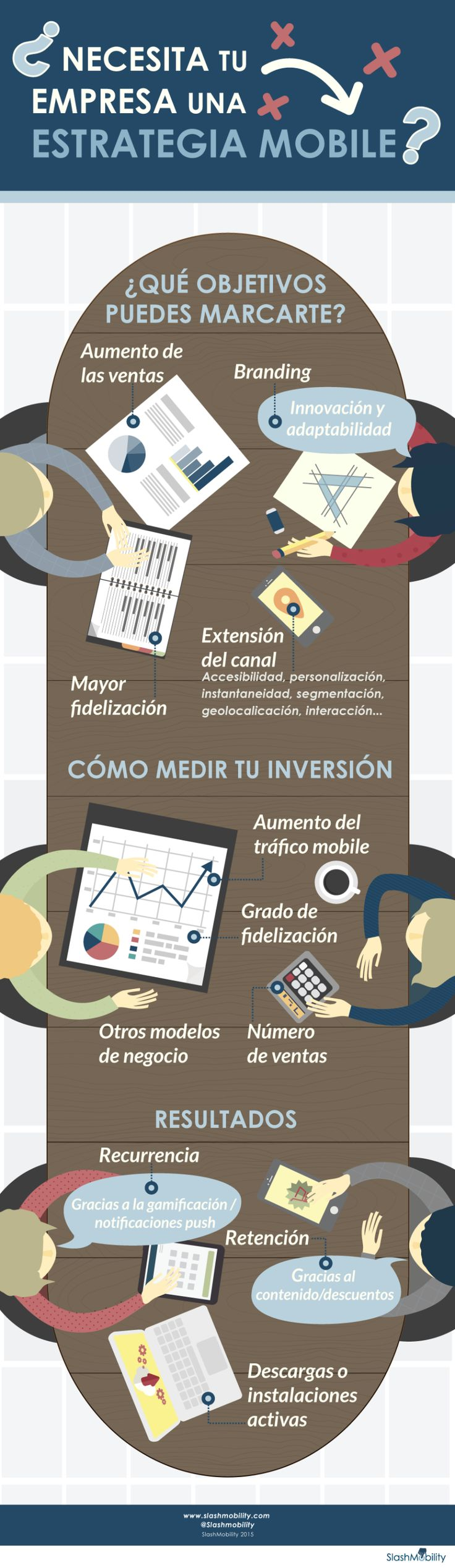 ¿Necesita tu empresa una estrategia móvil? #mobile #marketing #solomo cc @anlsm30