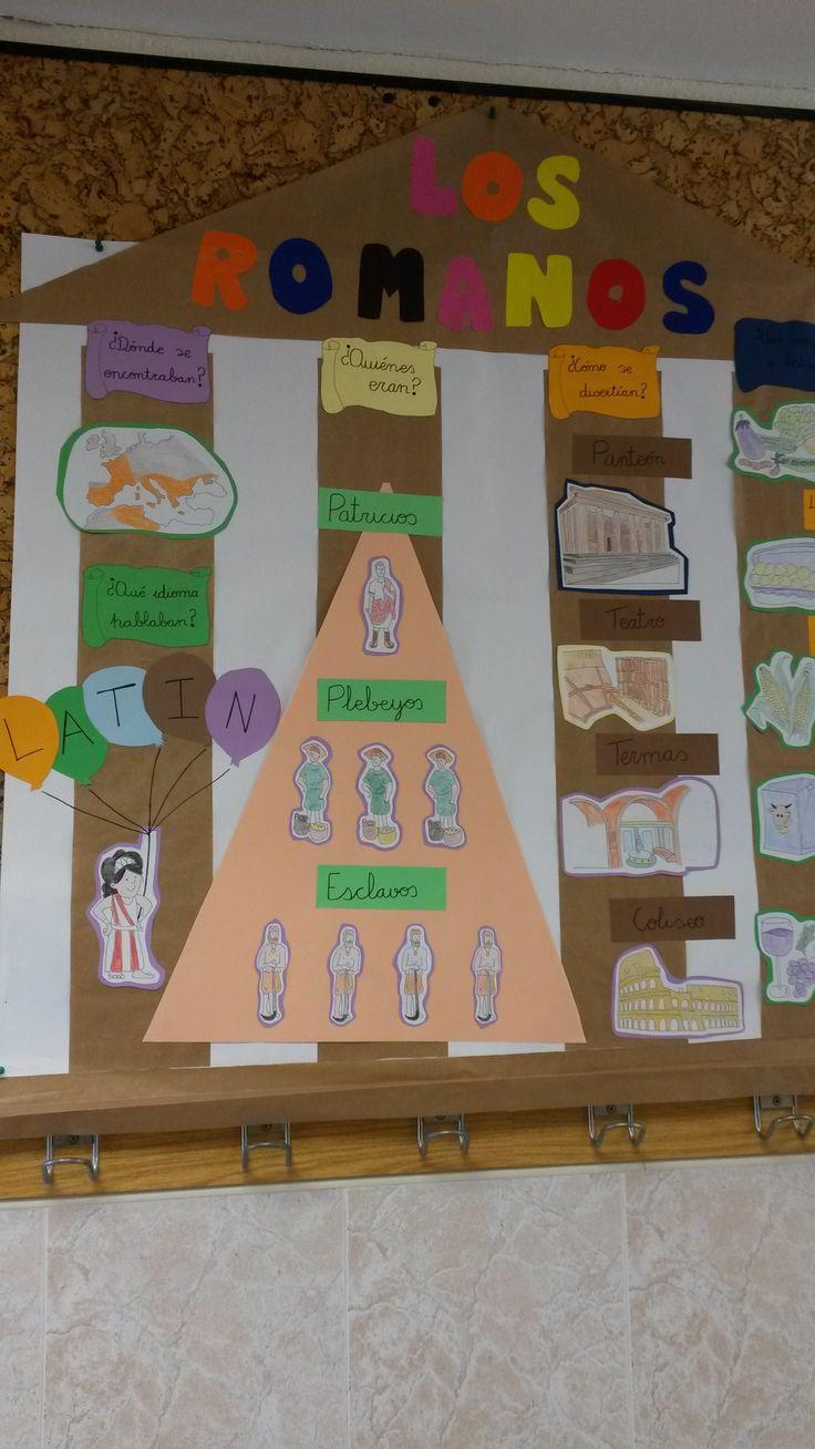 Mapa conceptual adaptado a Educación Infantil sobre los Romanos.