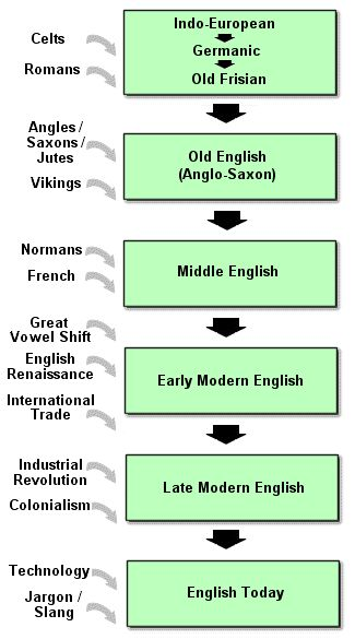 History of the English Language site