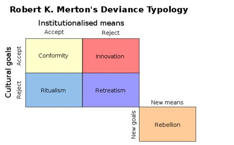merton's theory of deviance