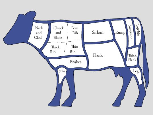 best 25 beef cuts chart ideas on pinterest cuts of beef. Black Bedroom Furniture Sets. Home Design Ideas