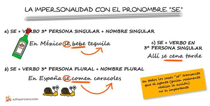 """Expresión de la impersonalidad con el pronombre """"SE"""". Si quieres saber más, visítanos en www.facebook.com/eHispanismo. Cada día te proponemos nuevas conversaciones, actividades y juegos para aprender español."""