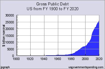 US National Debt and Deficit Debt History with Charts – a briefing #credit #solutions http://debt.remmont.com/us-national-debt-and-deficit-debt-history-with-charts-a-briefing-credit-solutions/  #breakdown of national debt # US National Debt and Deficit History Two Centuries of Government Debt In the century after Alexander Hamilton refunded the debts of the Revolutionary War with a federal debt, the United States only went into debt to pay for its wars. But then in the 1930s the…