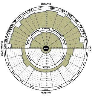 The leadership circle: Optimal Leadership Profile