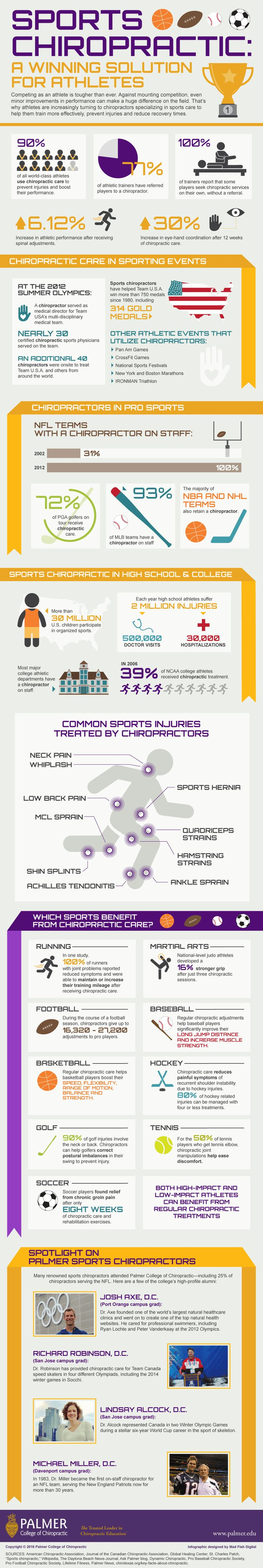 Sports Chiropractic -  A Winning Solution For Athletes