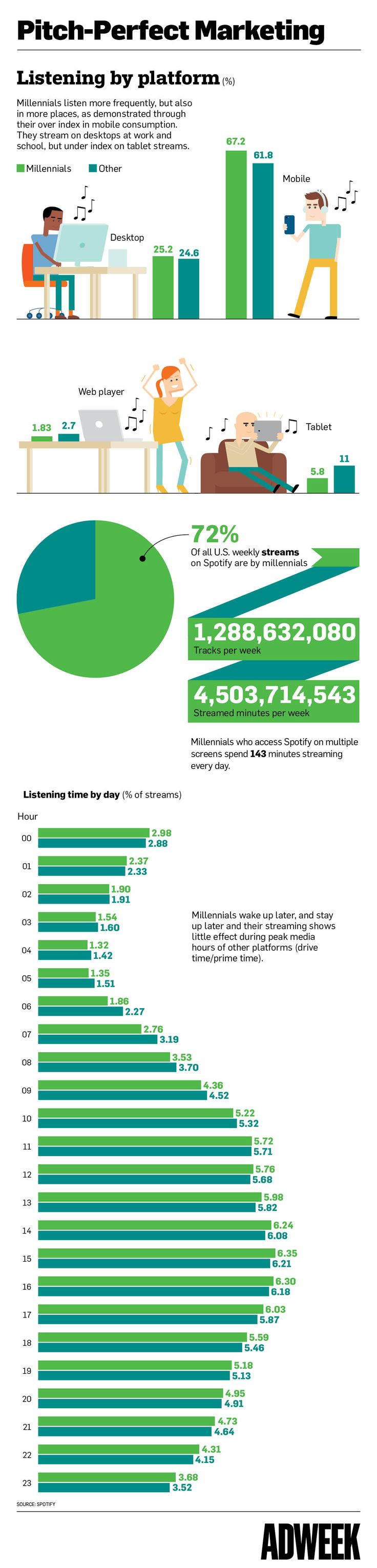 Infographic: 72% Of Spotify Listeners Are Millennials Here's How They Use  The Service